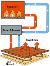 boston Radiant heating
