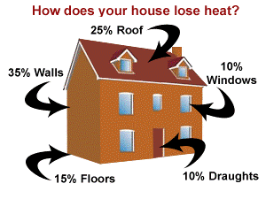 Picture of a home with heat loss percentages
